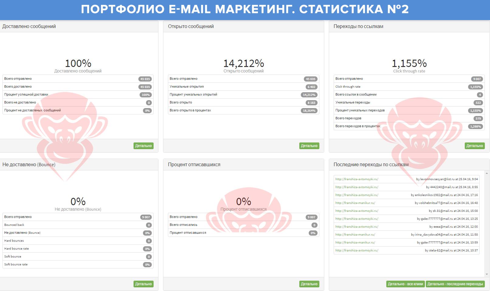Портфолио E-mail маркетинг 2