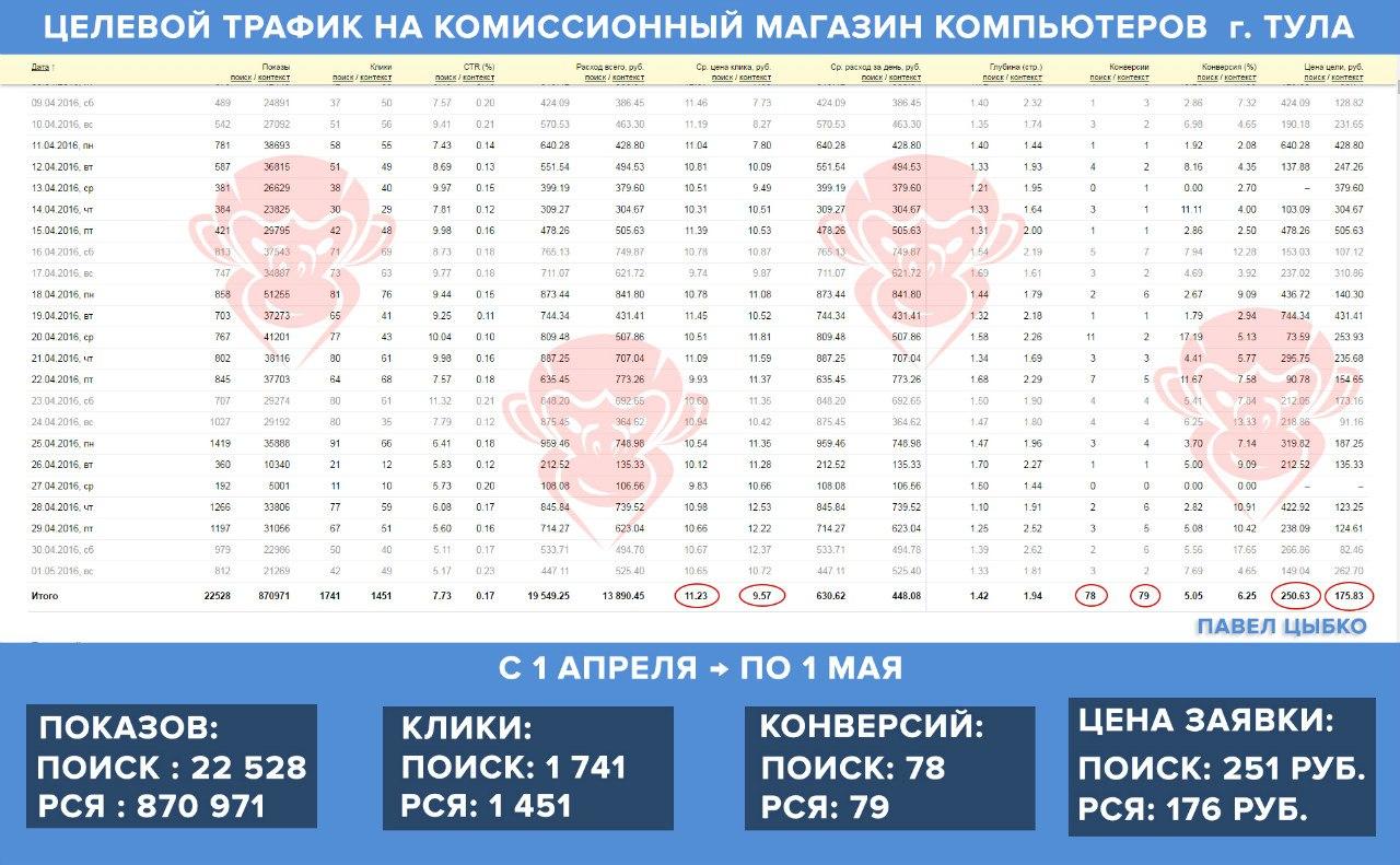 Контекстная реклама Павел Цыбко